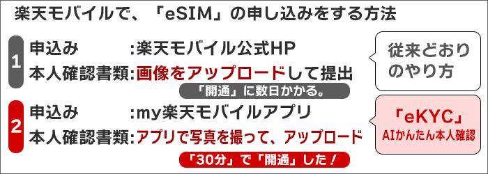 楽天モバイルで「eSIM」の申し込みをする方法2つ
