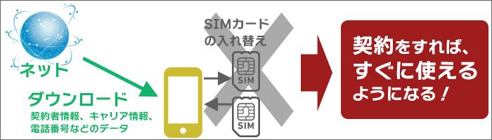SIMカードの入れ替えが不要。すぐに使えるようになる!