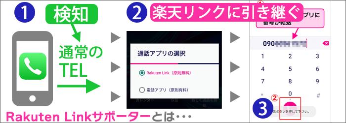 「Rakuten Linkサポーター」の動き3段階