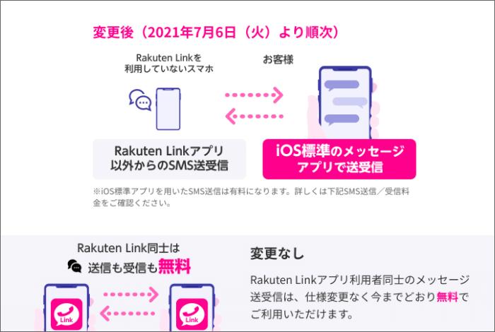 iPhone版楽天Link機能制限:SMS