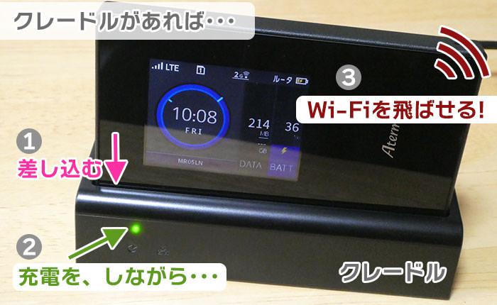 充電しながら、Wi-Fiを飛ばせる。