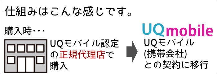 UQモバイル代理店「リンクライフ」で購入するときの仕組