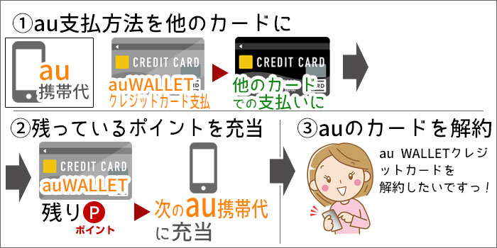 au WALLETクレジットカード解約の手順(イラスト)