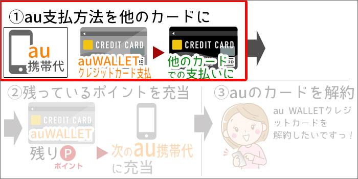 au WALLETクレジットカード解約の手順(イラスト)STEP1