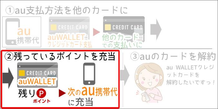 au WALLETクレジットカード解約の手順(イラスト)STEP2