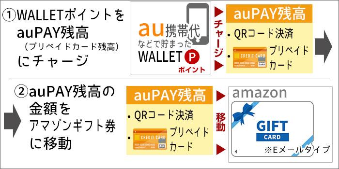 au WALLETプリペイドカードを使い切る手順(イラスト)