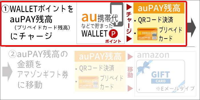 au WALLETプリペイドカードを使い切る手順(イラスト)STEP1