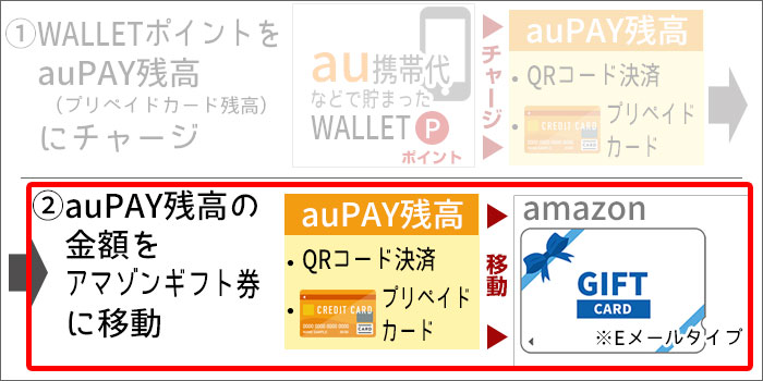 au WALLETプリペイドカードを使い切る手順(イラスト)STEP2