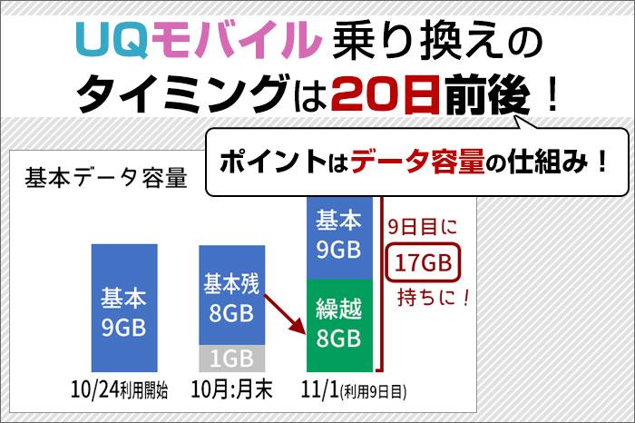 UQモバイル乗り換えのタイミングは20日前後!初月は日割りだが、データ容量の仕組みによりおトクになる。