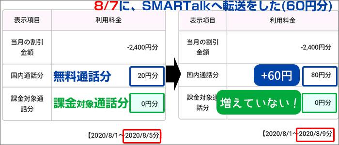 SMARTalkへ転送しても、課金対象分は増えなかった。