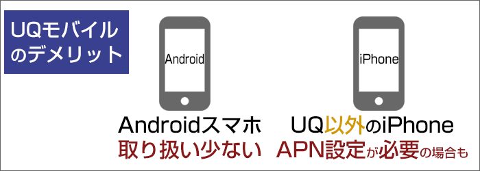Androidスマホの取り扱いが少ない。iPhoneはAPN設定が必要なことも。