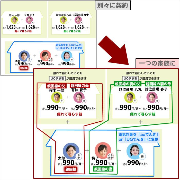 「別々に契約」と「両家全員に家族割を適用」した場合の比較