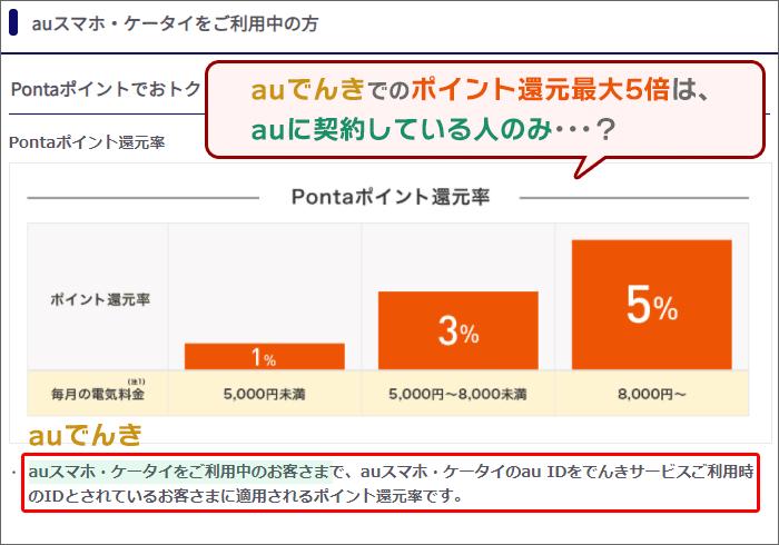 「auでんき」でのポイント還元最大5倍は、auに契約している人のみ・・・?