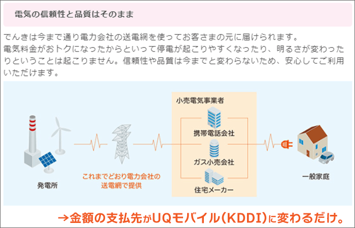 「auでんき」:金額の支払先がUQモバイル(KDDI)に変わるだけ