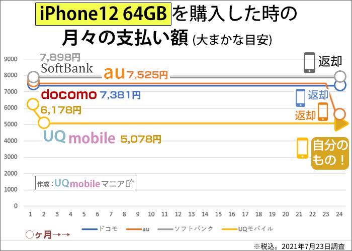 iPhone12 64GBを購入した時の月々の支払い額の比較