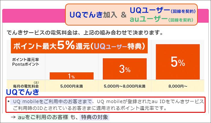 UQ or au回線を契約&UQでんき加入→ポイント最大5%還元(UQ特典)