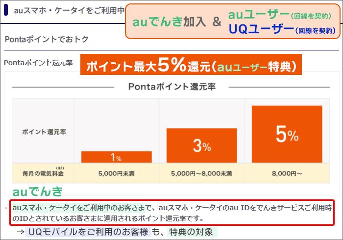 au or UQ回線を契約&auでんき加入→ポイント最大5%還元(au特典)