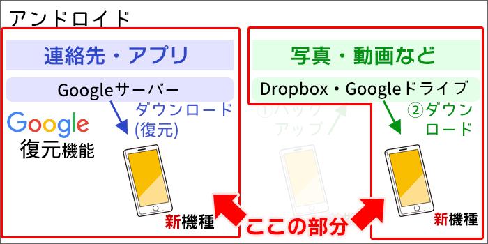 UQモバイルに乗り換え:Androidスマホに連絡先・アプリの復元、データのダウンロード