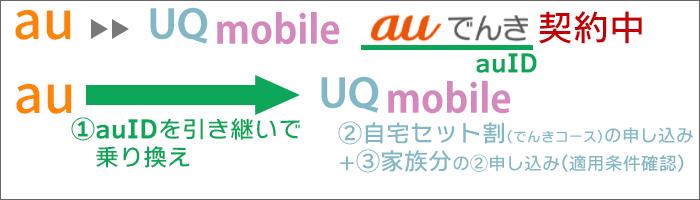 「au→UQ乗り換え」:「auでんき」契約中。「auでんき契約中のauID」を引継ぎ、「自宅セット割」を適用する