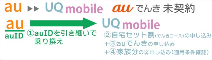 「au→UQ乗り換え」:「auでんき」未契約。「UQモバイル・auでんき」契約&「自宅セット割」を適用する