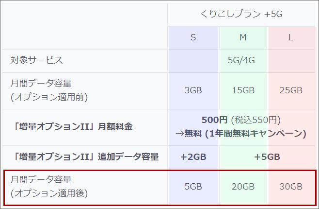 UQモバイルのデータ増量無料キャンペーンによる、各プランのデータ容量(くりこしプラン+5G)