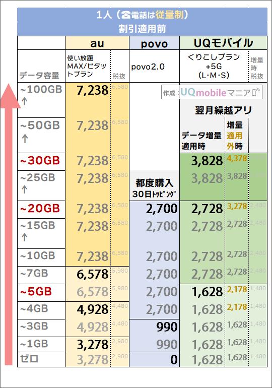 「1人・電話従量制」でのau・povo・UQモバイル料金比較