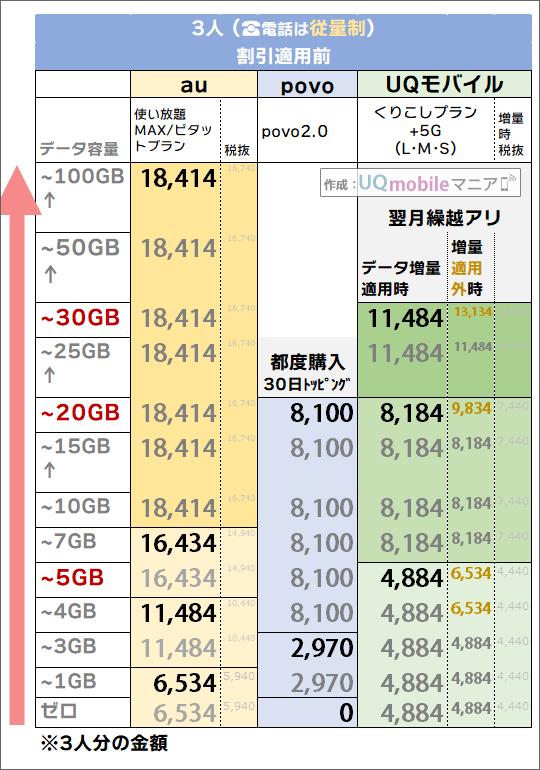 「3人・電話従量制」でのau・povo・UQモバイル料金比較
