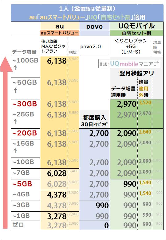 「1人・auスマートバリュー/自宅セット割有り」でのau・povo・UQモバイル料金比較