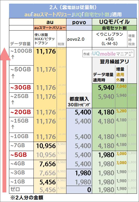 「2人・auスマートバリュー/自宅セット割有り」でのau・povo・UQモバイル料金比較
