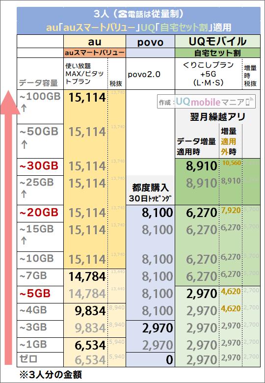 「3人・auスマートバリュー/自宅セット割有り」でのau・povo・UQモバイル料金比較