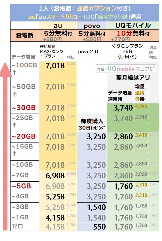 割引後「1人・5分/10分かけ放題」追加時でのau・povo・UQモバイル料金比較