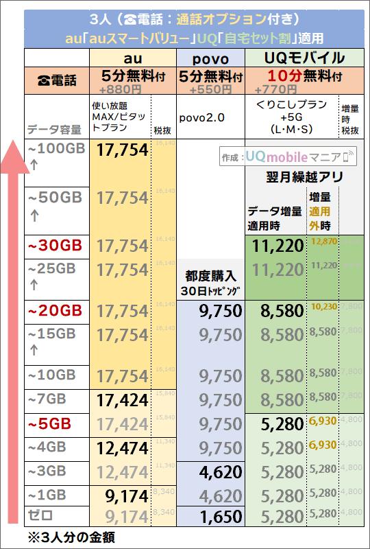 割引後「3人・5分/10分かけ放題」追加時でのau・povo・UQモバイル料金比較