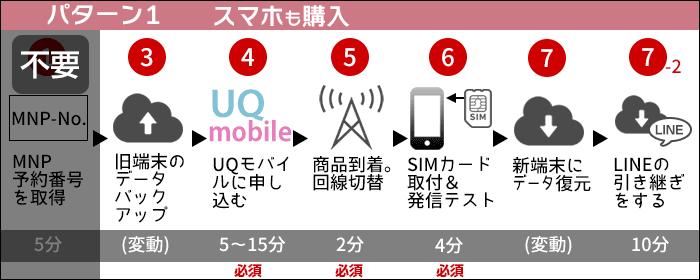 UQモバイルに乗り換え:新しくスマホを買う場合の、乗り換えステップ