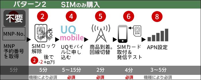 UQモバイルに乗り換え:SIMのみ購入する場合の、乗り換えステップ