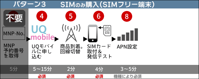 UQモバイルに乗り換え:SIMのみ購入する場合(端末はSIMフリー端末)の、乗り換えステップ