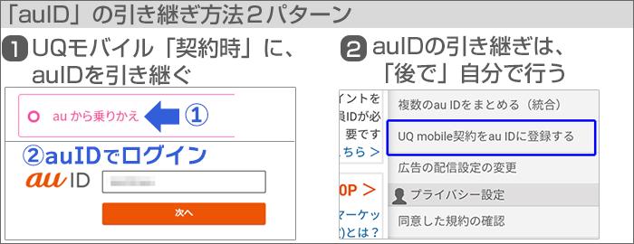 「auID」の引き継ぎ方法は2パターンある。
