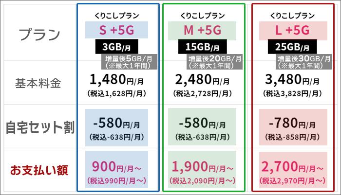 UQモバイル「自宅セット割(でんきコース)」の概要※くりこしプラン+5G