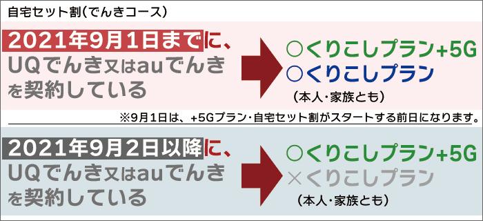 「2021年9月1日」までに「UQでんき」を契約している場合のみ、「くりこしプラン」でのお申し込みが可能。