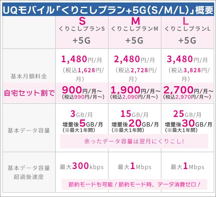 UQモバイル「くりこしプラン+5G(S/M/L)」概要