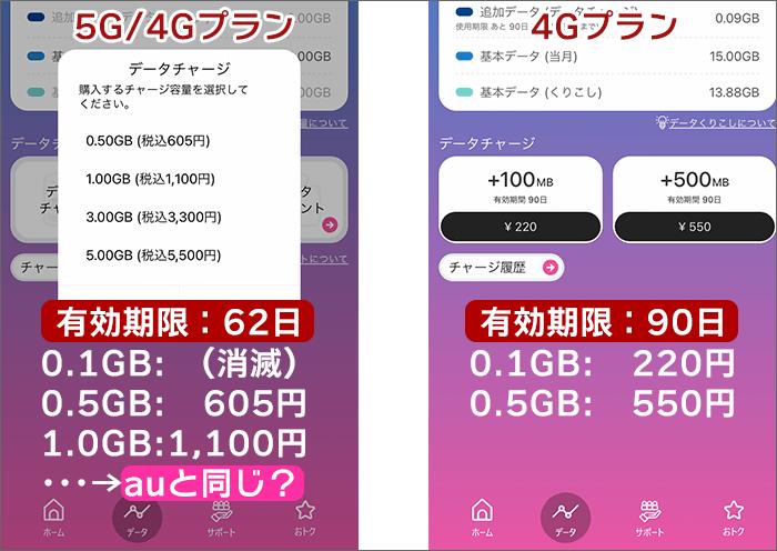 データチャージは「100MB・220円」が消滅。有効期限も短縮。
