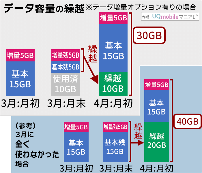 UQモバイル、データ容量の翌月繰越イメージ