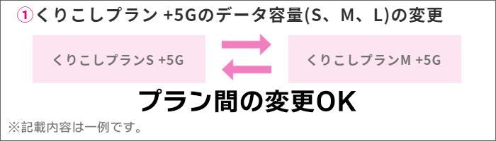 UQモバイルの「くりこしプラン+5G」プラン変更