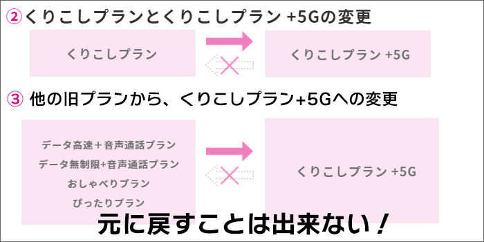 UQモバイル「くりこしプラン+5G」から前プランには戻れない