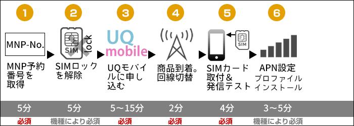 UQモバイルに乗り換え:iPhoneそのままで乗り換える手順