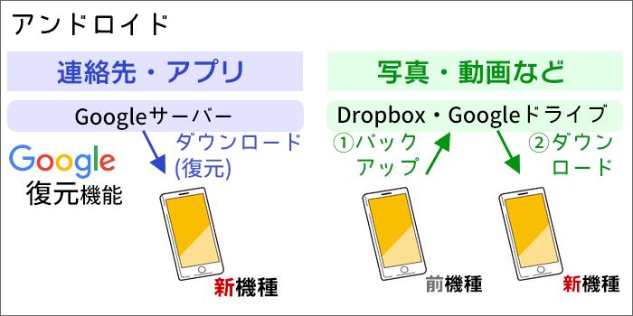 Androidスマホのデータ移行の概要