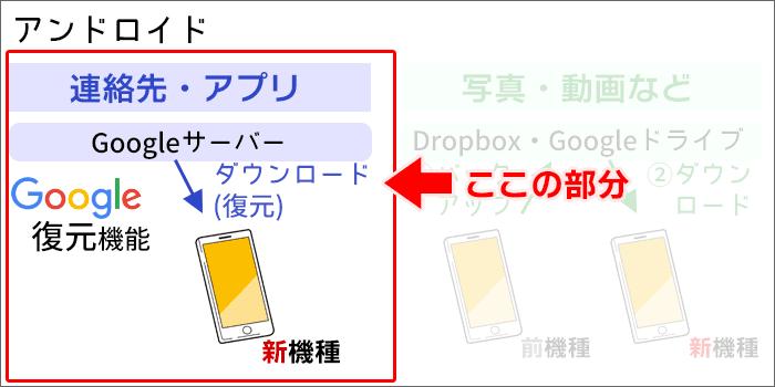 Androidスマホのデータ移行の概要(連絡先・アプリ)