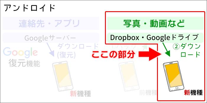 新端末に、写真・動画をGoogleドライブから復元(ダウンロード)