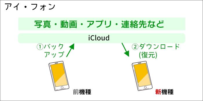 iPhoneのデータ移行の概要