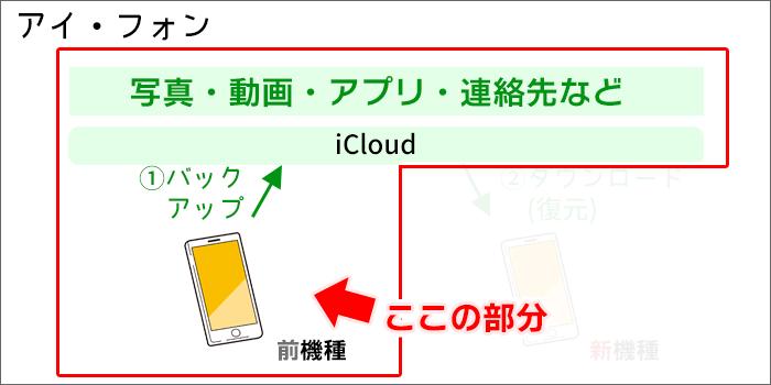 iPhoneのデータ移行(iCloudにバックアップ)