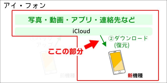 iPhoneのデータ移行(iCloudからダウンロード(復元))